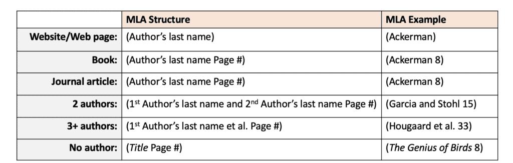 MLA parenthetical citations